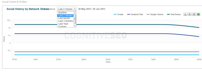 06_social_charts