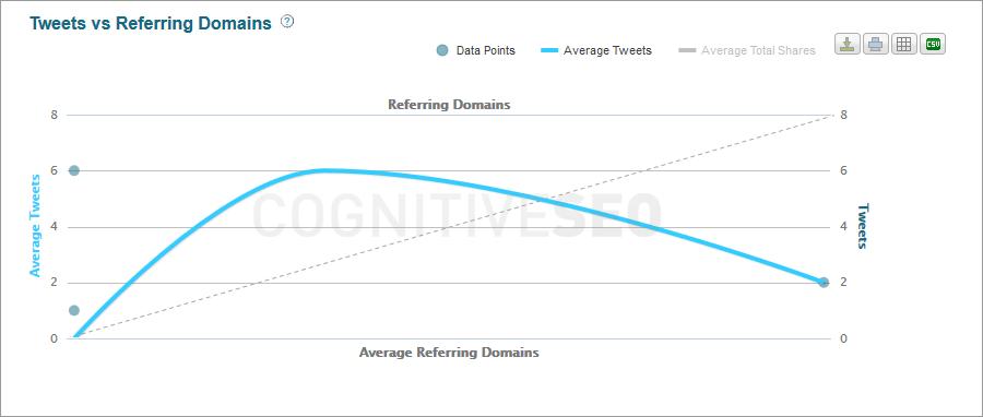 10_tweets_vs_referring_domains