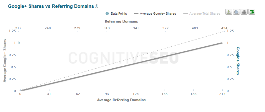 12_google_shares_vs_referring_domains