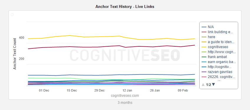 Anchor-Text-History---Live-Links