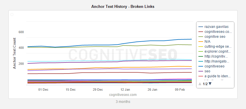 Anchor-Text-History---Lost-Links