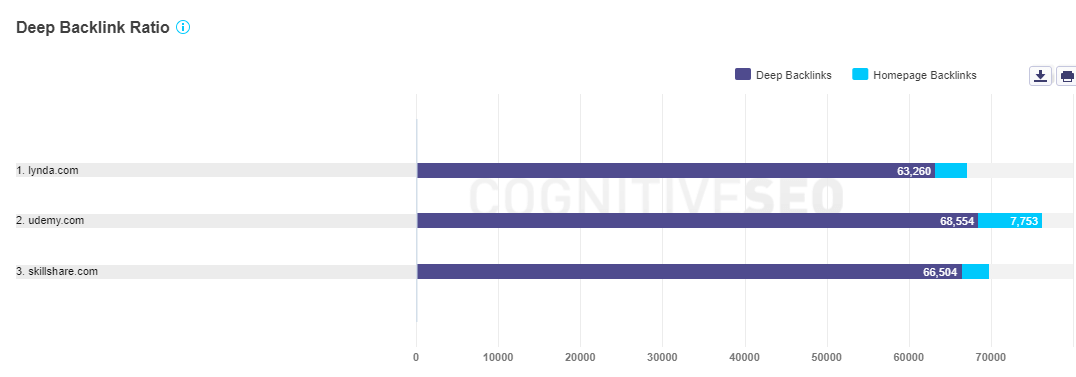 Deep Backlink ratio compare