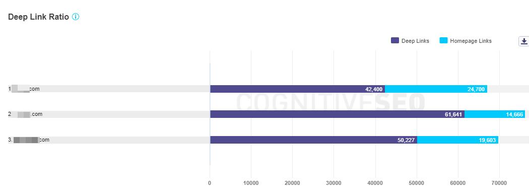 Deep Link Ratio compare