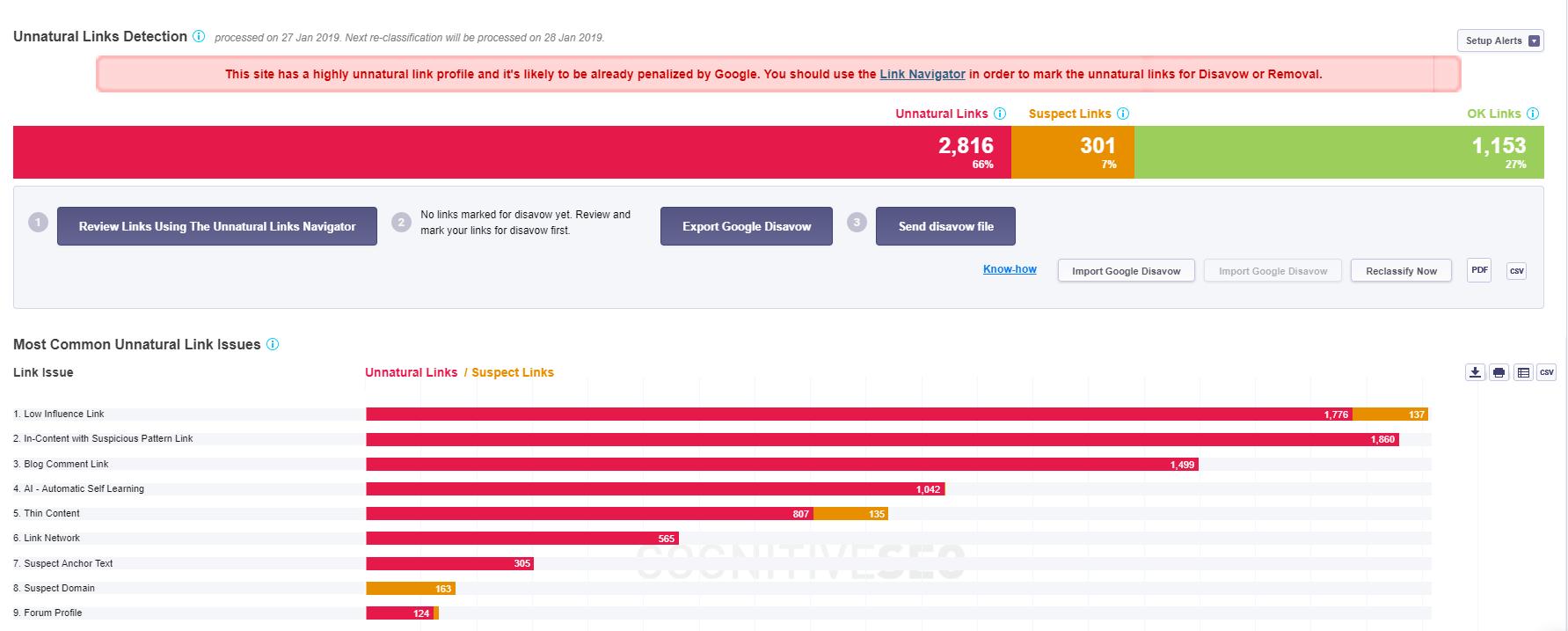 Unnatural Link Detection