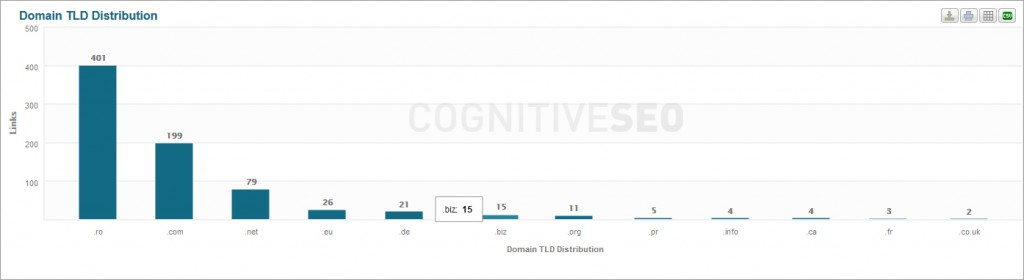 domain_tld_distribution