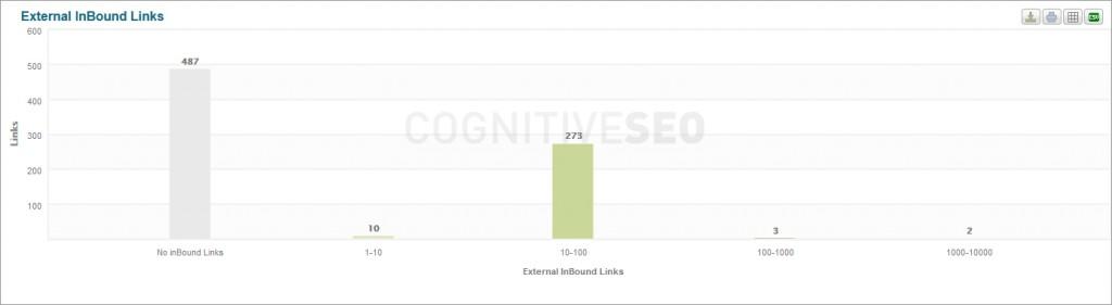 external_inbound_links