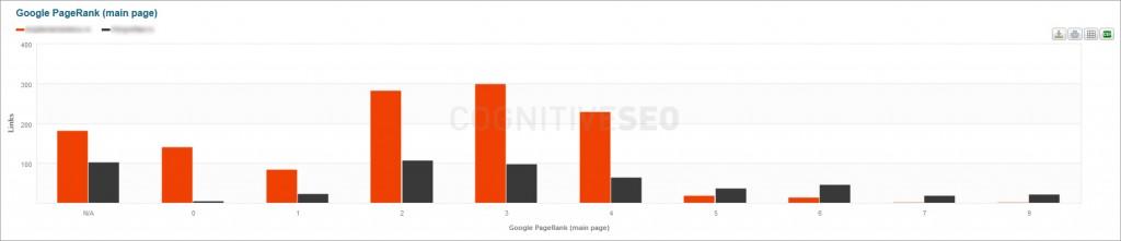 google_page_rank_comp_