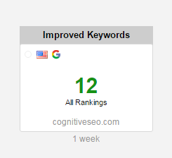 cognitiveSEO dashboard improved kw