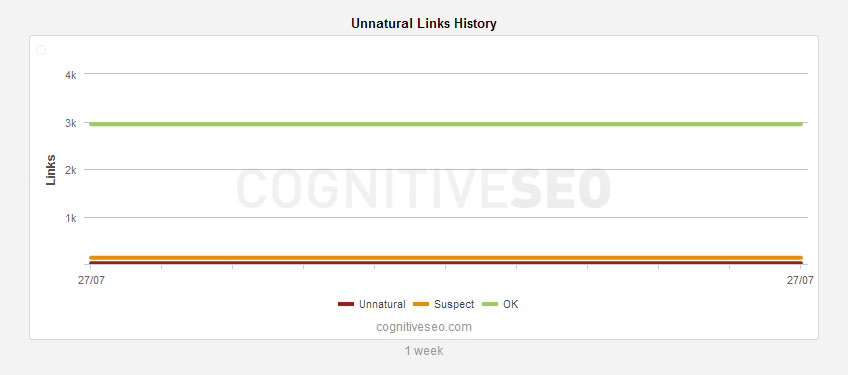 Unnatural-Links-History-widget