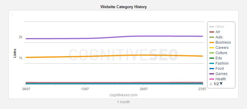 Website-Category-History-widget
