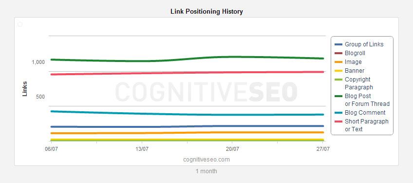 link-positioning-history-widget