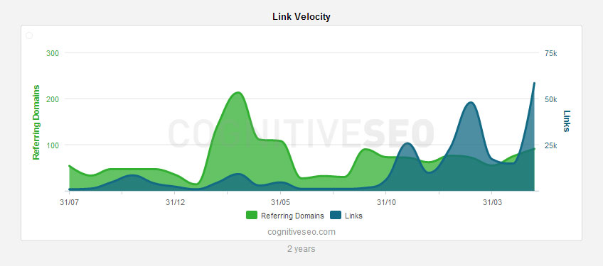 link-velocity-widget