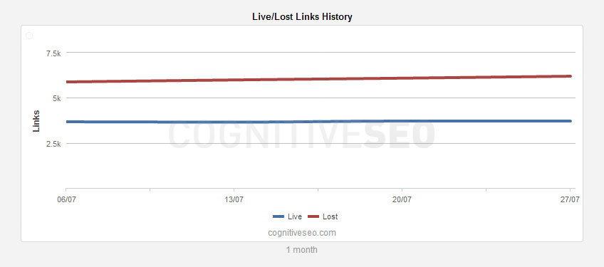 live-lost-links-history-widget