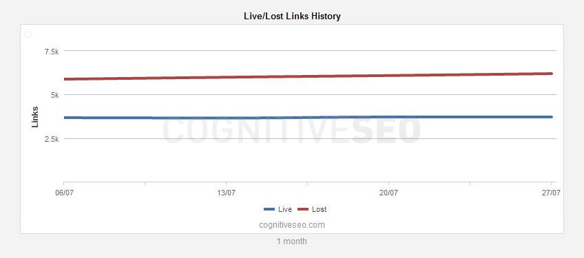 live-lost-links-history-widget