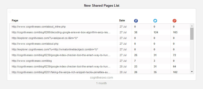 new-shared-pages-list-widget