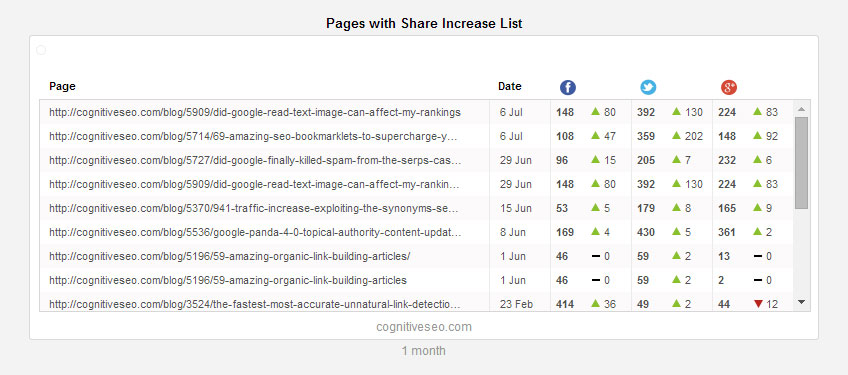 pages-with-share-increase-list