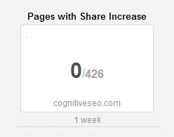 pages-with-share-increase