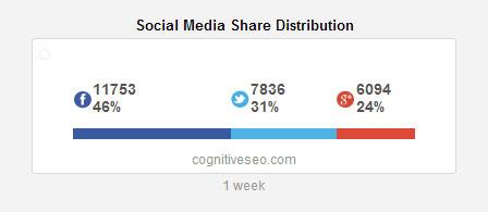 social-media-shares-distribution-widget