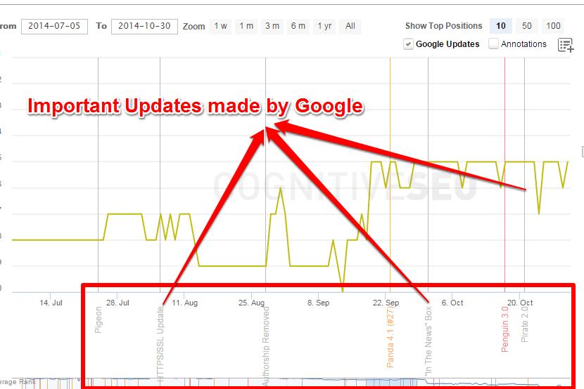 Updates_google