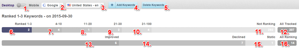 manage keywords_1